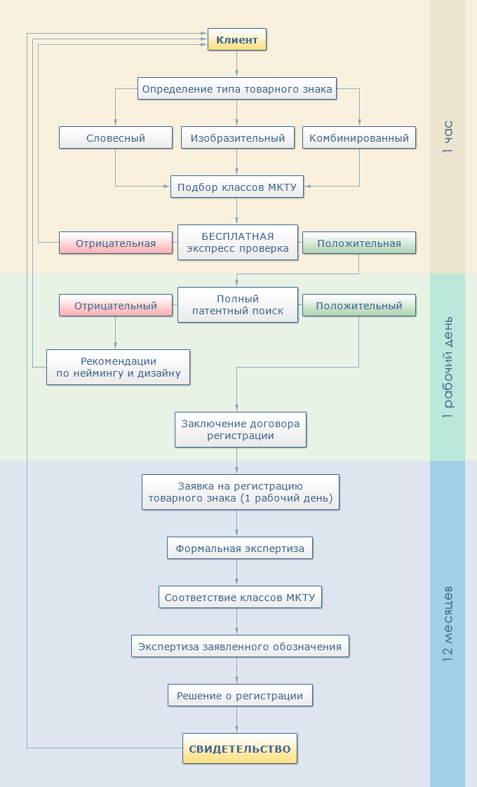 Схема регистрации товарного