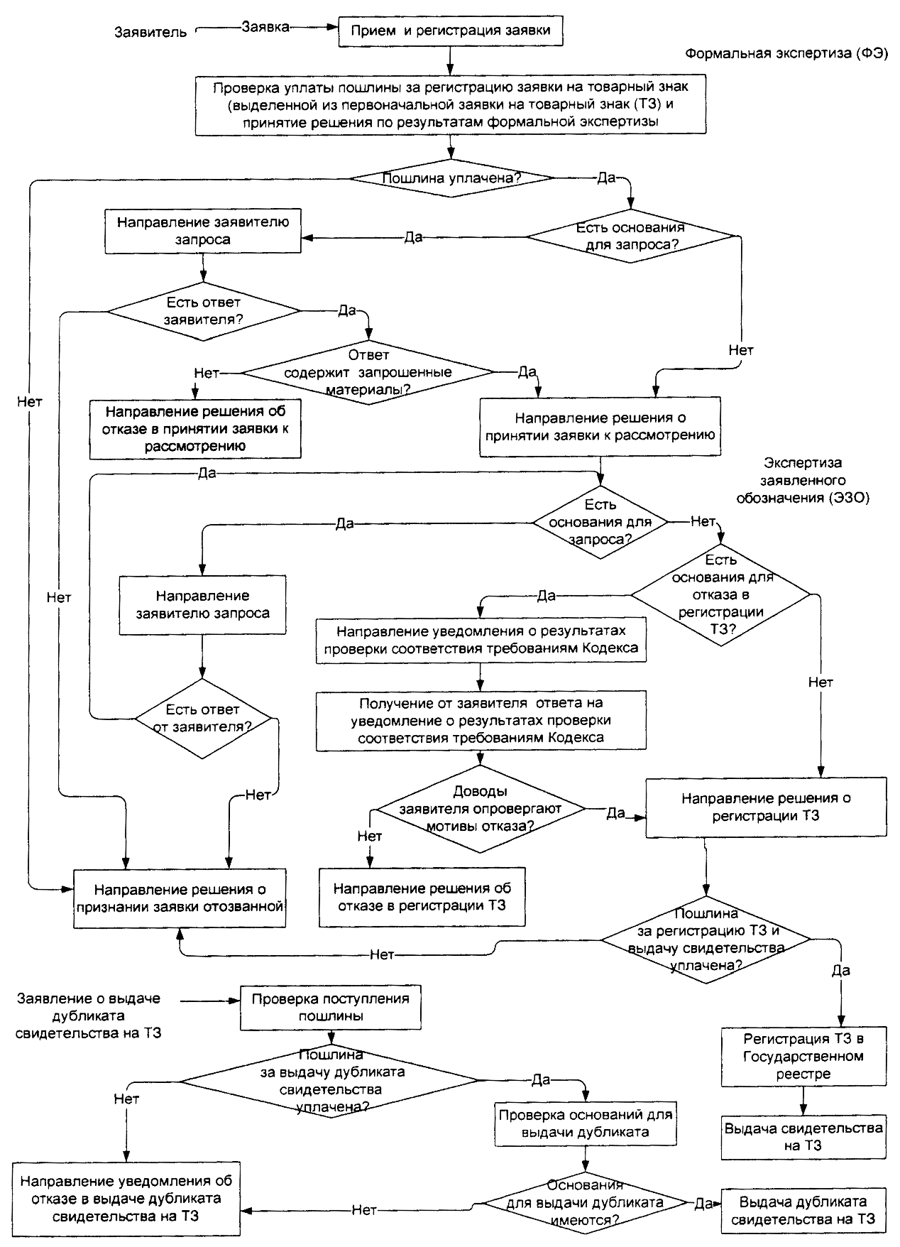 Товарная схема